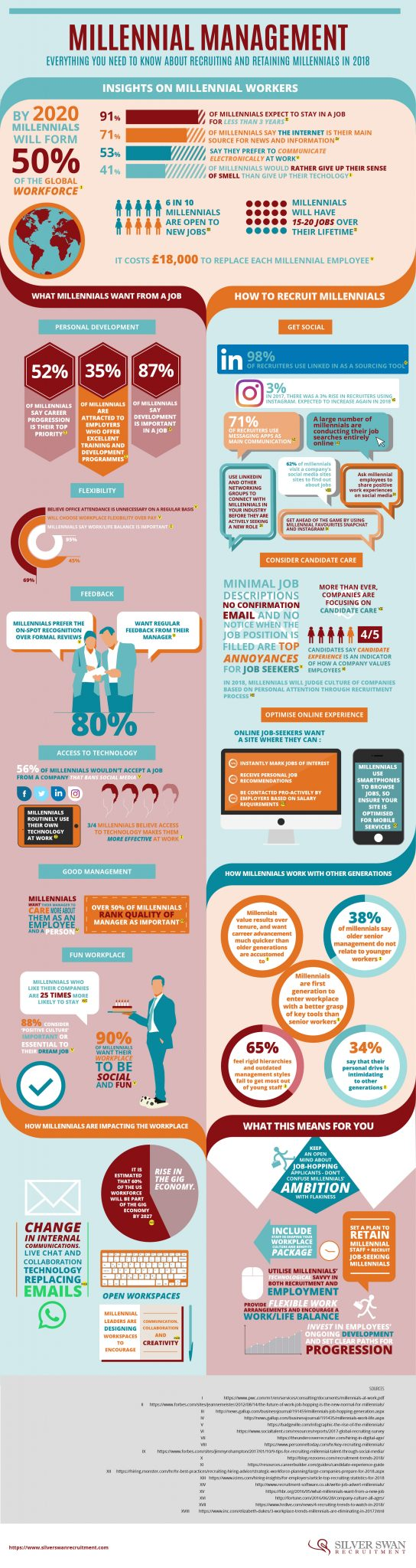 Infographic about recruiting millennials in 2018