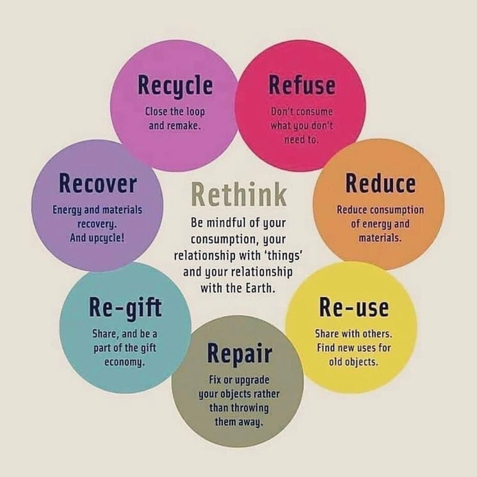 Chart for recycling