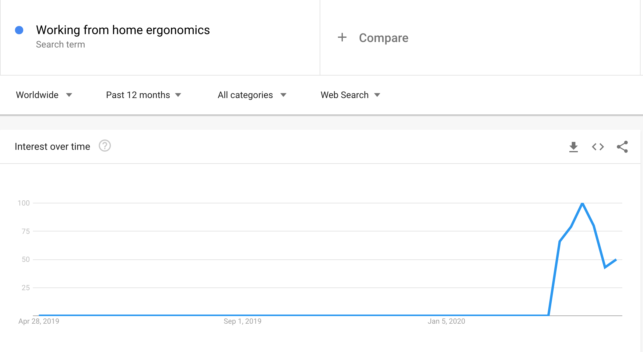 working from home ergonomics search volume