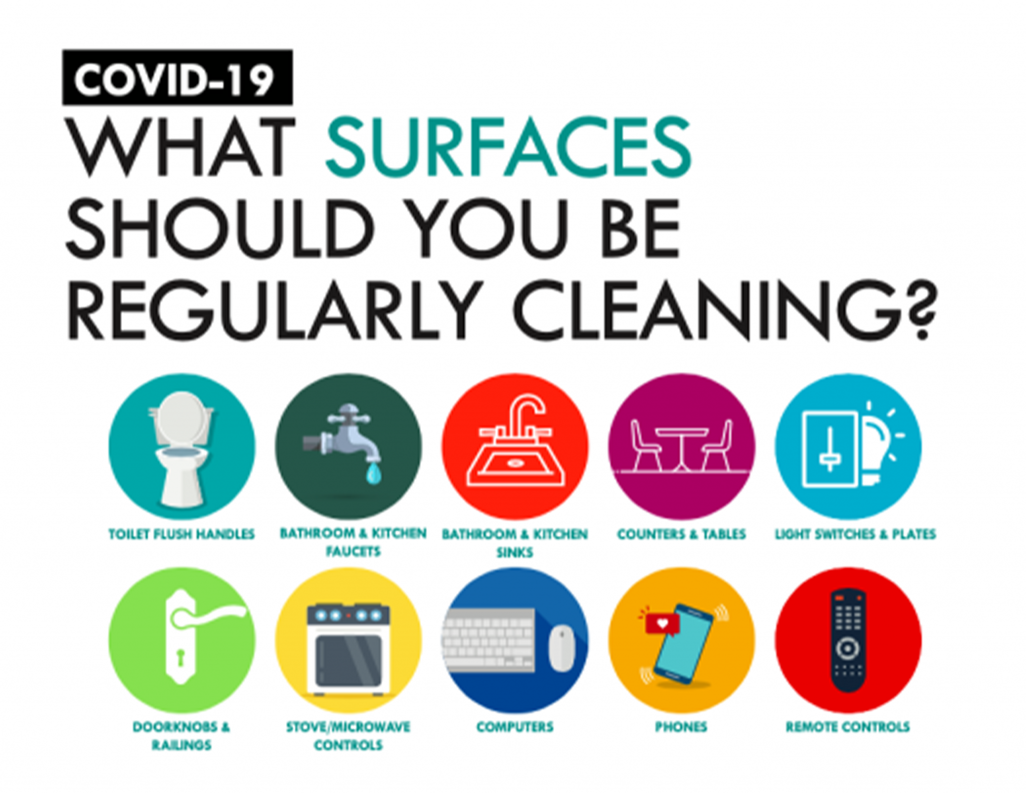 An infographic on which surfaces you should clean regularly to prevent the spread of covid 19, including toilet handles, phones, light switches and door knobs